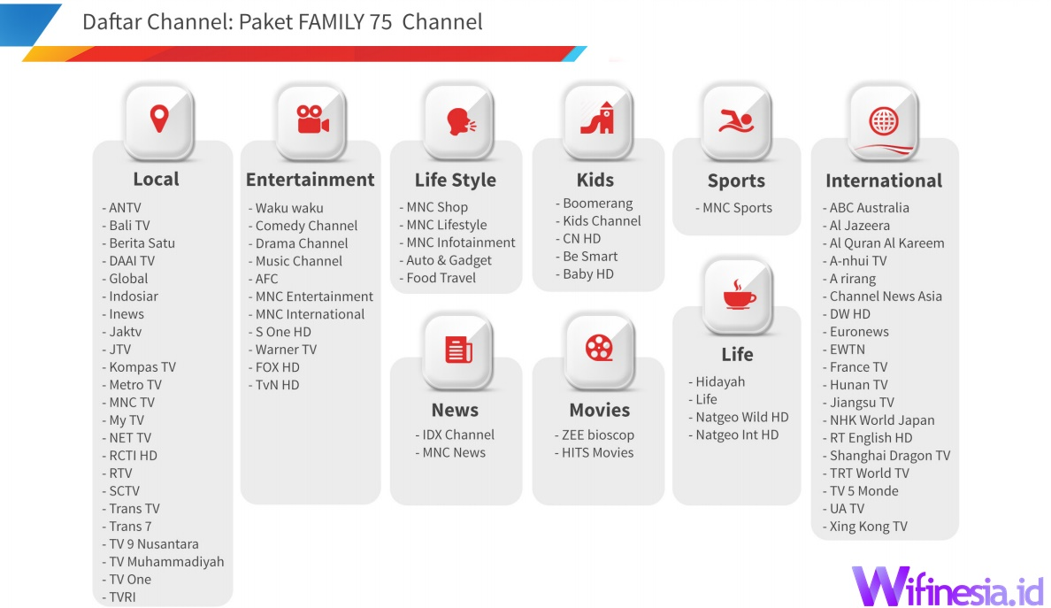 Daftar Saluran TV Berlangganan Paket Strooment TV PLN Icon+