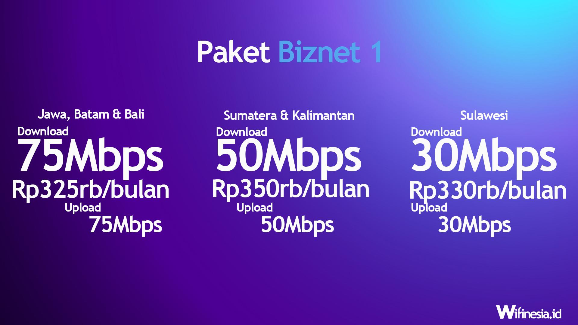 Harga Paket Biznet 1 WiFi Rumah 2020