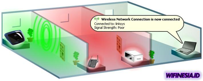 Cara Mengatasi WiFi Lemot Dijamin Ampuh & Sederhana - Sinyal WiFi Terganggu Sinyal Yang Dihasilkan Microwave